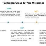 T32 Milestones